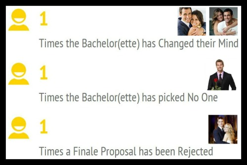 Bachelor Facts - Fun Facts