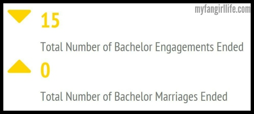 Bachelor Facts - Relationship Ending Facts