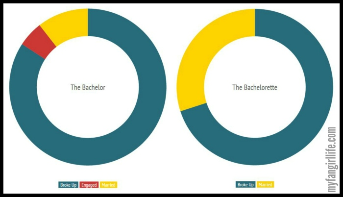 Bachelor Facts - Relationship Status